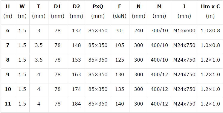 Bảng thông số kỹ thuật của đèn cao áp bát giác