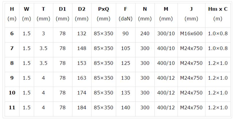 Thông số cột đèn cao áp kiểu bát giác