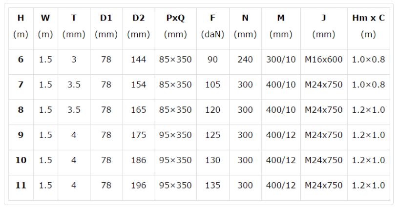 Thông số cột đèn cao áp kiểu tròn côn