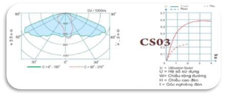 Các thông số kỹ thuật của đèn cao áp CS03
