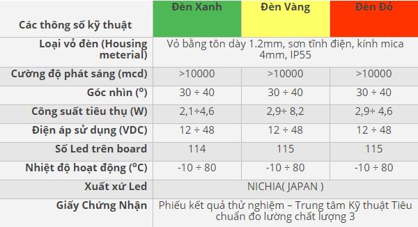 Thông số kĩ thuật đèn tín hiệu giao thông Đỏ - Vàng - Xanh