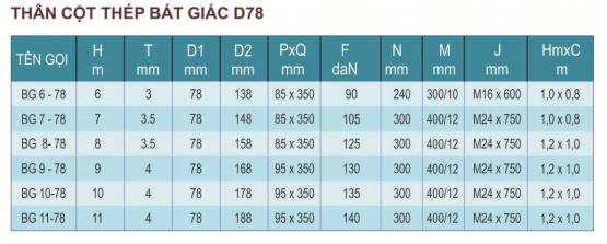 Bảng thông số kỹ thuật cột đèn cao áp BG10-78Bảng thông số kỹ thuật cột đèn cao áp BG10-78