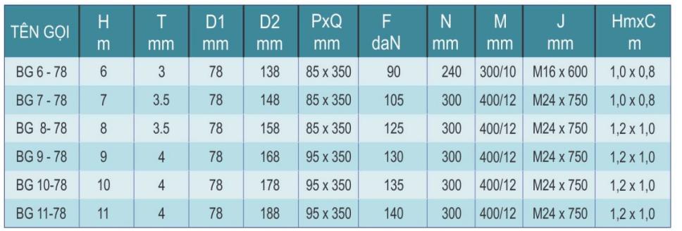 Bảng thông số kỹ thuật của sản phẩm cột đèn cao áp bát giác rời cần 78