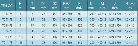 Bảng thông số kỹ thuật của sản phẩm cột đèn cao áp TC6-78