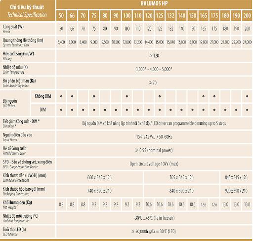 Bảng thông số kỹ thuật chi tiết của sản phẩm đèn đường led HP