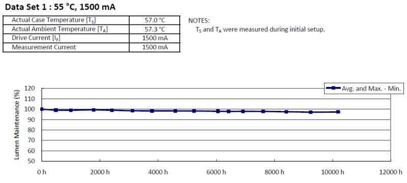 Biểu đồ đo suy giảm đèn led.