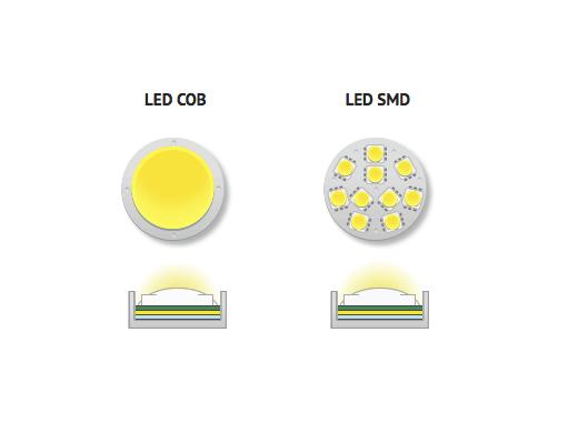 Đèn dùng chip Led SMD có ánh sáng tỏa đều hoặc COB cho ánh sáng tập trung