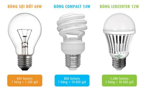 Hiệu suất phát sáng của đèn LED gấp nhiều lần các loại đèn khác