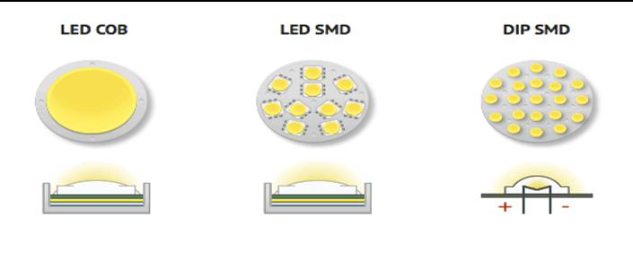 Loại đèn này sử dụng chip led SMD và COB